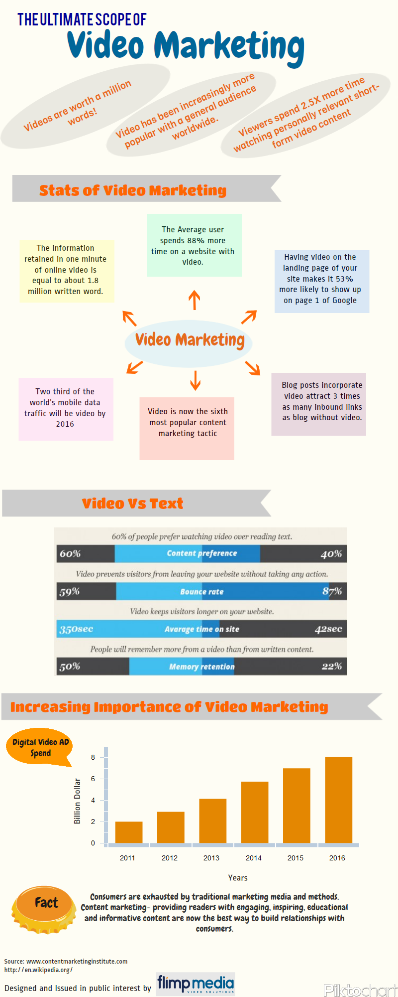 video marketing info grafik flimp media