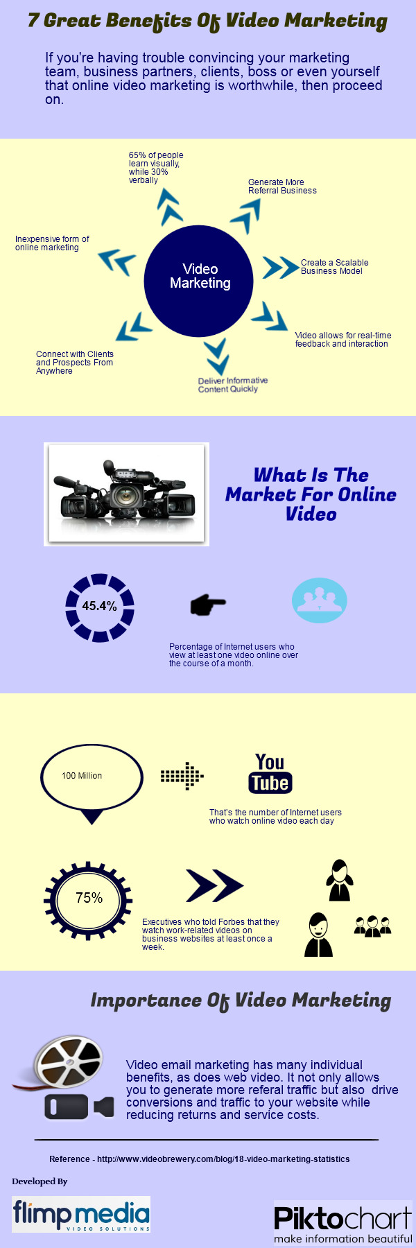 Flimp Media -7 Benefits of Video Marketing Infographic