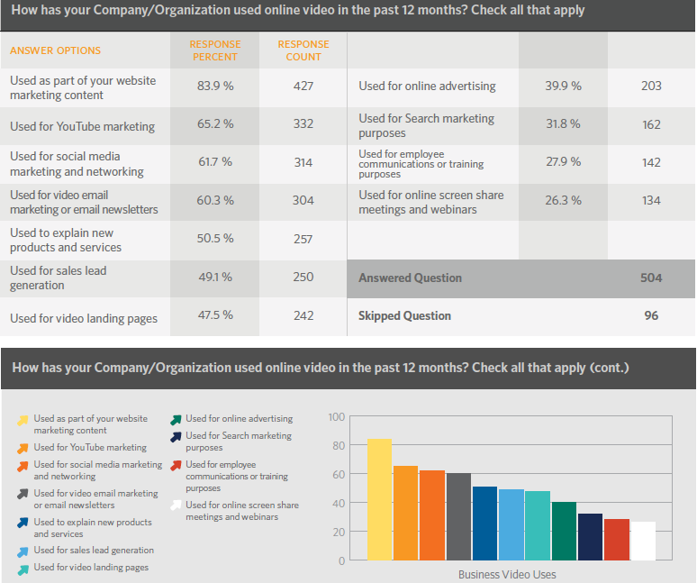 Online Video Marketing Will Be An Essential Part of the B2B Marketing Mix for 2014