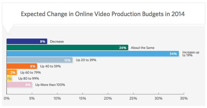 Expected Change in Online Video Production Budgets in 2014