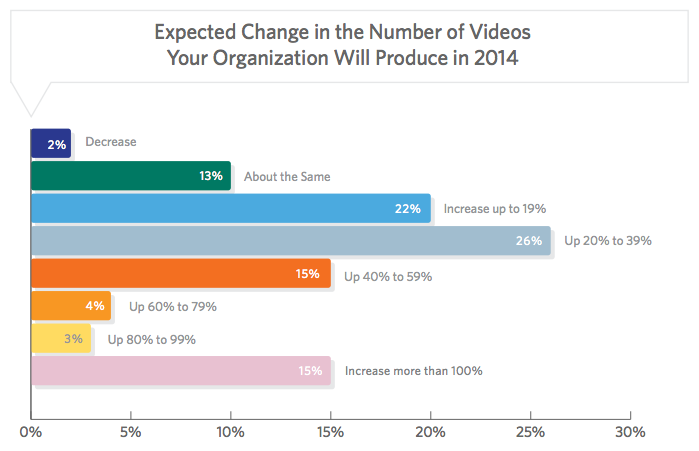 Expected Change in the Number of Videos Your Organization Will Produce in 2014