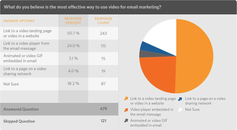 The most effective ways to use video for email marketing.