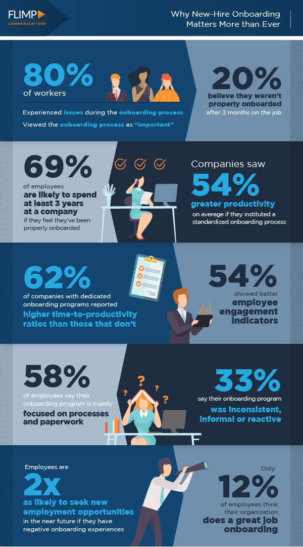 new hire onboarding infographic
